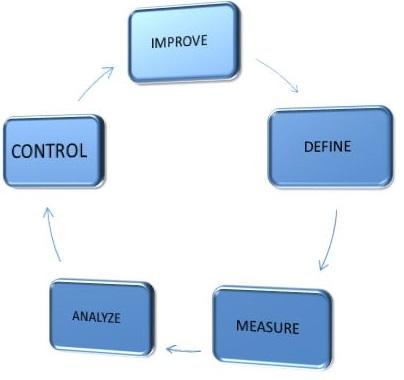 Szkolenie Metodyka zarządzania projektami badawczymi Six Sigma DMAIC